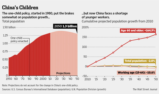 Understanding China's One-Child Policy Shift: Big Demographic and Economic Changes Ahead